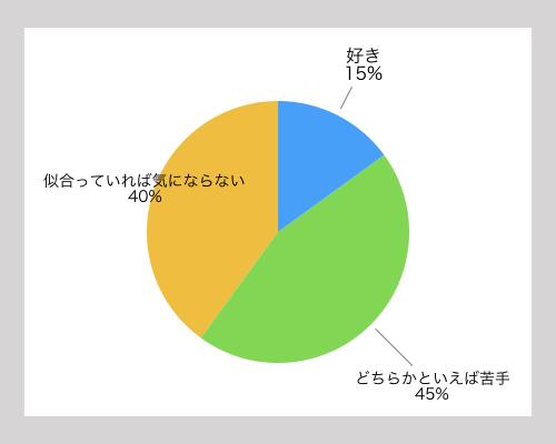 髭に対する女性の印象を表したグラフを紹介
