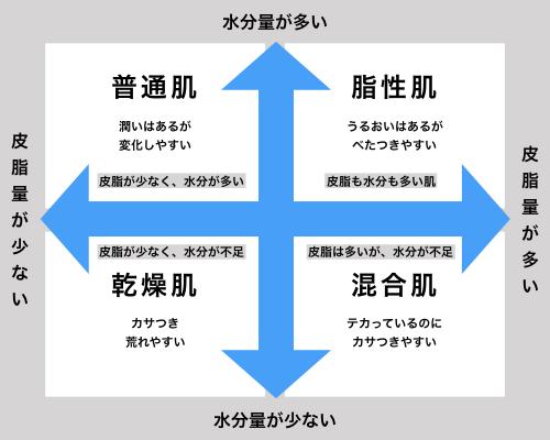 肌タイプ別の特徴をまとめたグラフ