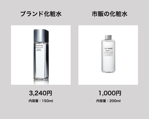 ブランド製品と市販の化粧水なら、市販の化粧水の方が安い