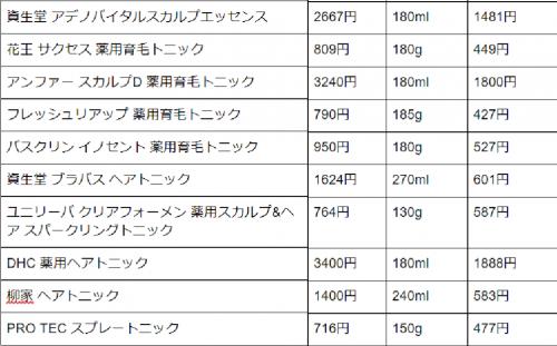 育毛トニック価格表