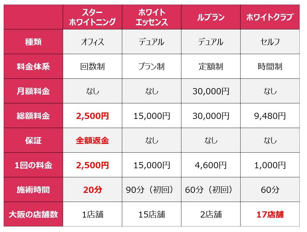 大阪ホワイトニングサロンの料金表